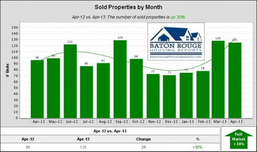 Denham Springs, Watson, Walker Home Sales April 2012 versus April 2013 Median Sold Properties by Months